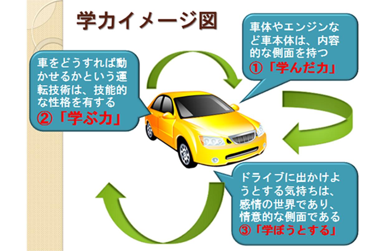 学力イメージ図 ①「学んだ力」車体やエンジンなど車本体は、内容的な側面を持つ ②「学ぶ力」車をどうすれば動かせるかという運転技術は、技能的な性格を有する ③「学ぼうとする力」ドライブに出かけようとする気持ちは、感情の世界であり、情意的な側面である